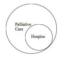 Palliative Care Diagram